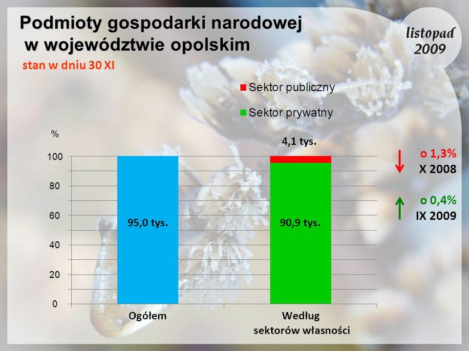Podmioty gospodarki narodowej w województwie opolskim o 1,3% X 2008 o 0,4% IX 2009 100 80 60 40 20 0 % stan w dniu 30 XI