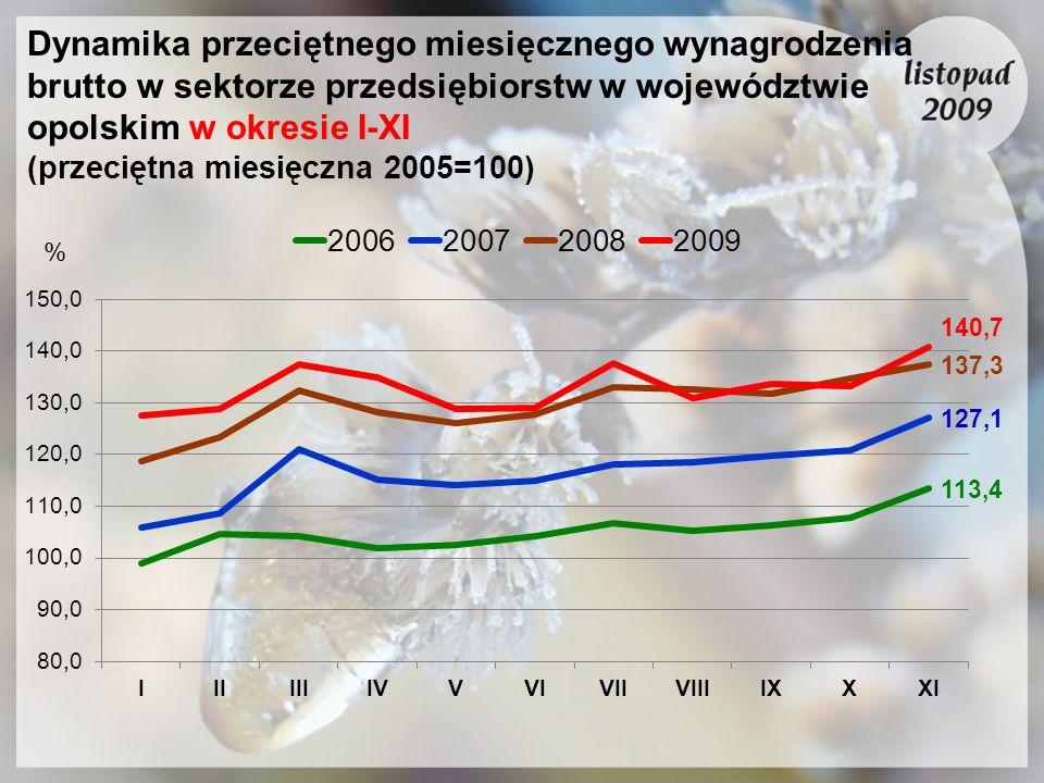 Dynamika przeciętnego miesięcznego wynagrodzenia brutto w sektorze przedsiębiorstw w województwie opolskim w okresie I-XI (przeciętna miesięczna 2005=