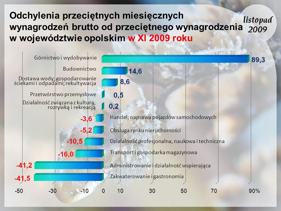 Odchylenia przeciętnych miesięcznych wynagrodzeń brutto od przeciętnego wynagrodzenia w województwie opolskim w XI 2009 roku Górnictwo i wydobywanie B