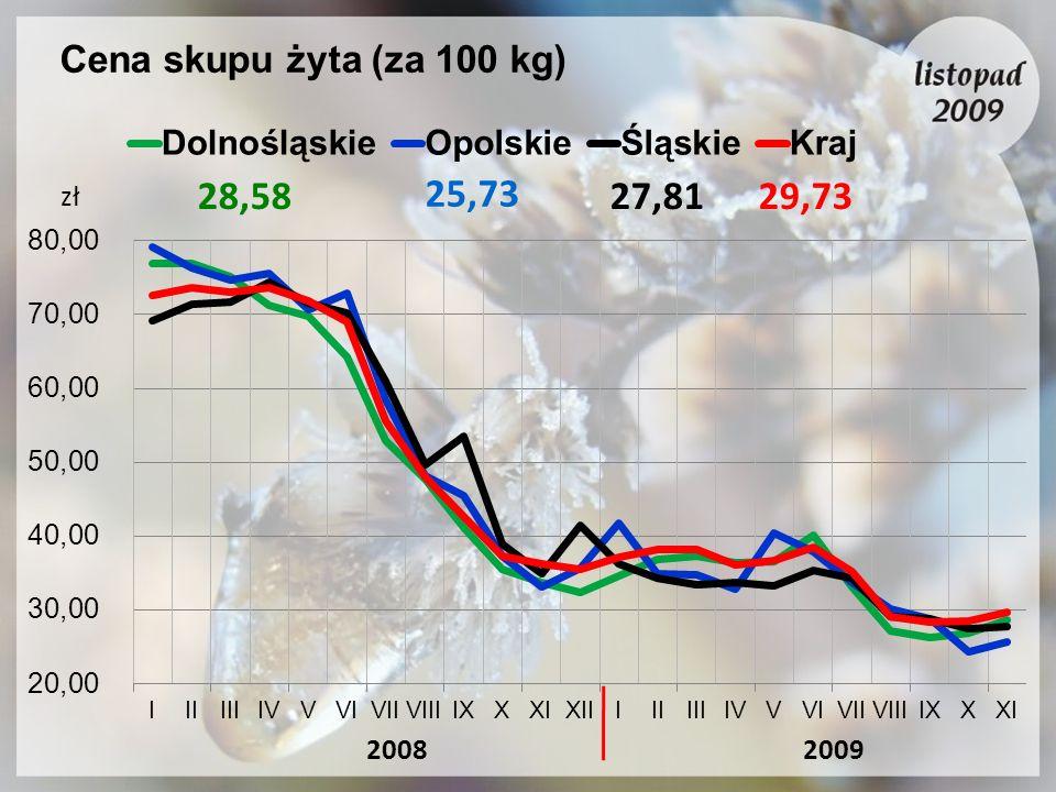 Cena skupu żyta (za 100 kg) 20092008 zł