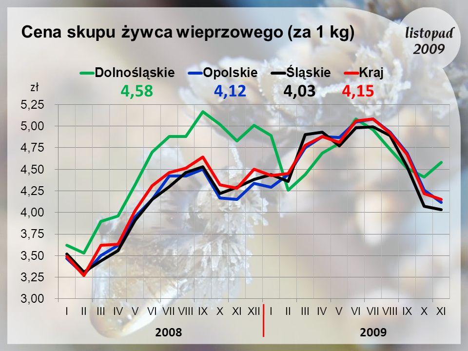 Cena skupu żywca wieprzowego (za 1 kg) 20092008 zł