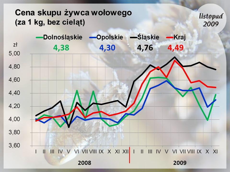 Cena skupu żywca wołowego (za 1 kg, bez cieląt) 4,304,764,384,49 20092008 zł