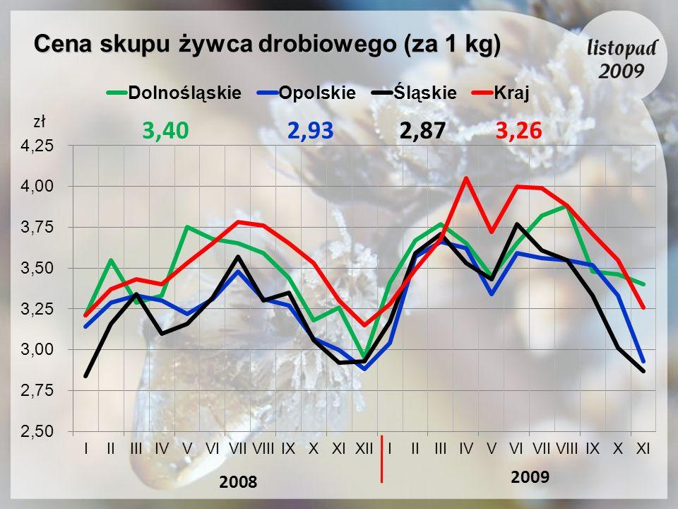 Cena skupu żywca drobiowego (za 1 kg) 2009 2008 2,932,873,403,26 zł