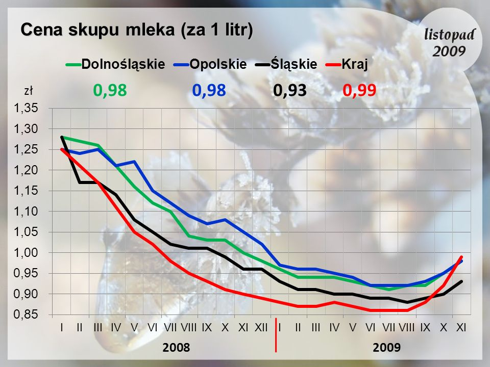 Cena skupu mleka (za 1 litr) 20092008 0,980,930,980,99 zł