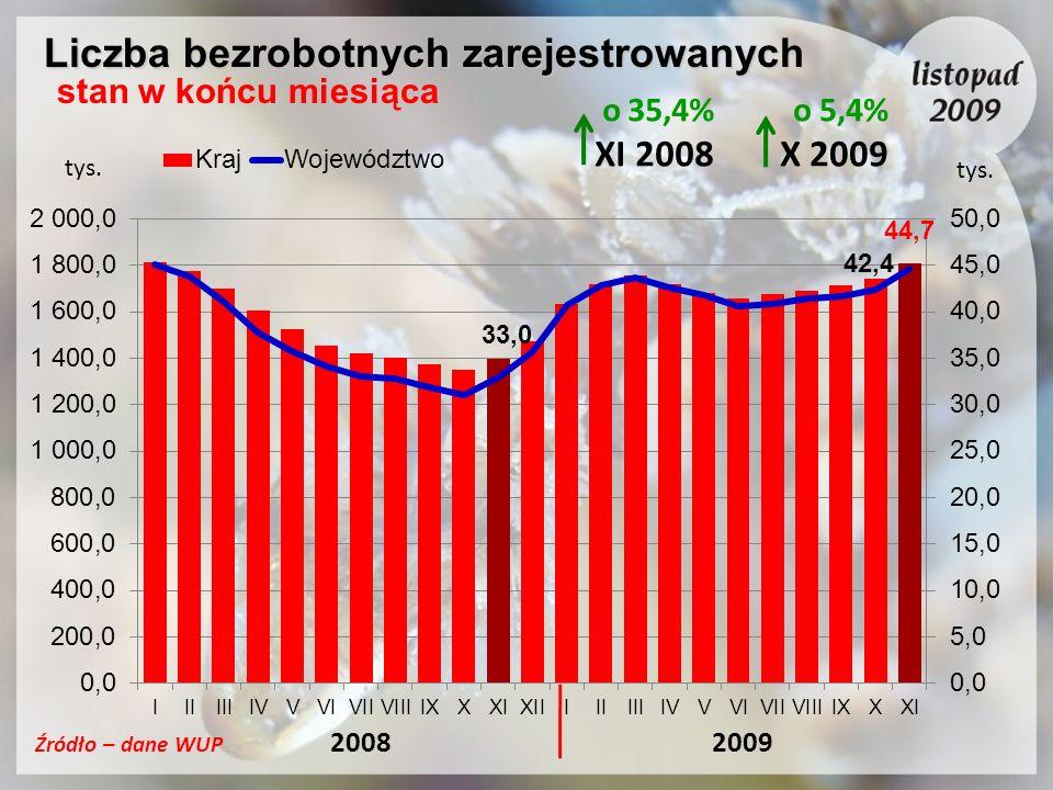 Liczba bezrobotnych zarejestrowanych Liczba bezrobotnych zarejestrowanych stan w końcu miesiąca tys. Źródło – dane WUP o 35,4% XI 2008 o 5,4% X 2009 t