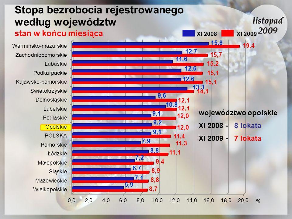 Stopa bezrobocia rejestrowanego według województw stan w końcu miesiąca % XI 2008 XI 2009