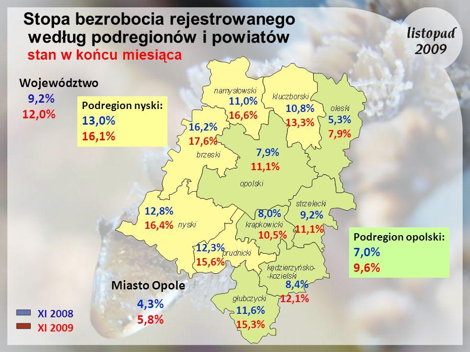 Stopa bezrobocia rejestrowanego według podregionów i powiatów stan w końcu miesiąca XI 2008 XI 2009 Województwo 9,2% 12,0% 10,8% 13,3% Miasto Opole Po