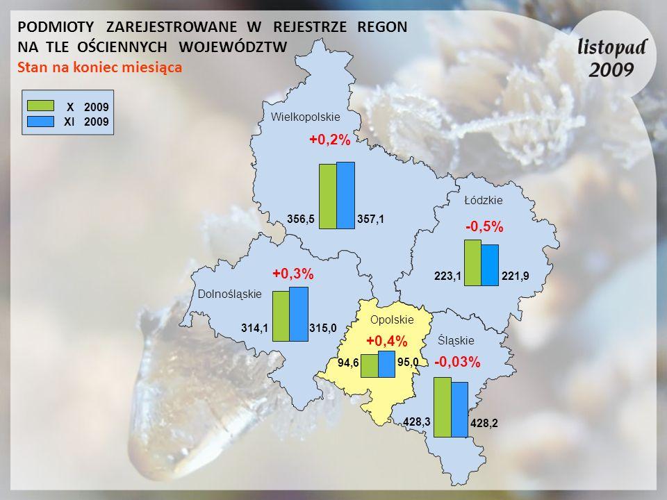Łódzkie Wielkopolskie Dolnośląskie Opolskie Śląskie X 2009 XI 2009 +0,2% -0,5% +0,4% 356,5357,1 314,1315,0 94,6 95,0 428,3 428,2 223,1221,9 +0,3% PODM
