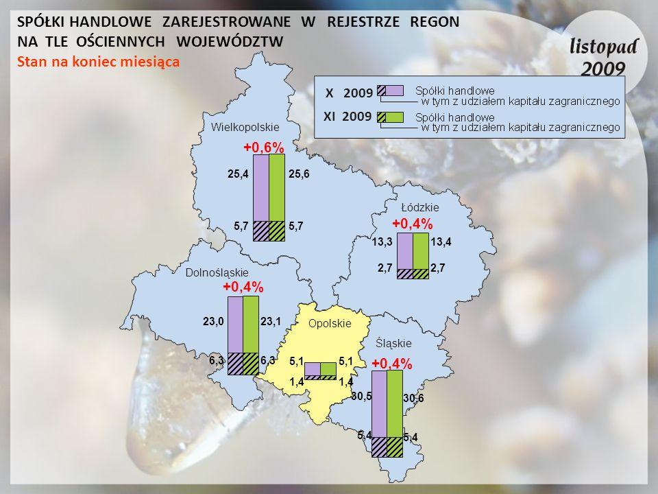 X 2009 XI 2009 Łódzkie Wielkopolskie Dolnośląskie Opolskie Śląskie 25,4 5,7 25,6 5,7 +0,4% 23,0 6,3 23,1 6,3 13,3 2,7 13,4 2,7 30,5 5,4 30,6 5,4 +0,4%