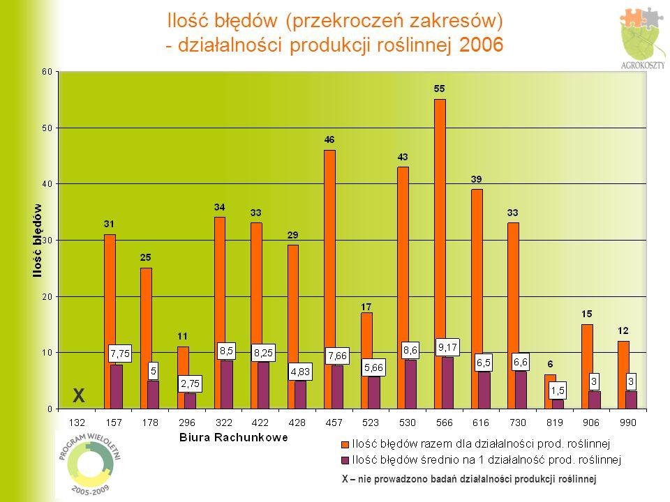 Ilość błędów (przekroczeń zakresów) - działalności produkcji roślinnej 2006 X – nie prowadzono badań działalności produkcji roślinnej X