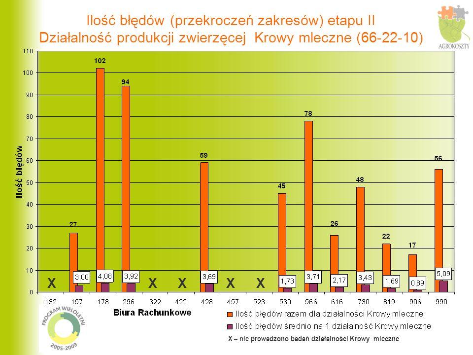 Ilość błędów (przekroczeń zakresów) etapu II Działalność produkcji zwierzęcej Krowy mleczne (66-22-10) X – nie prowadzono badań działalności Krowy mle