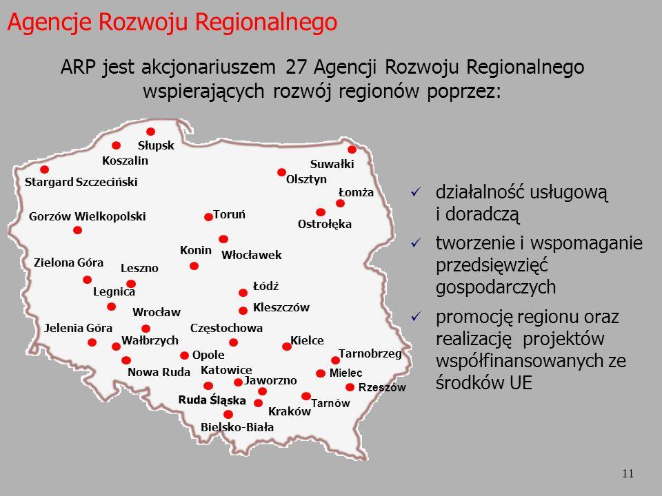 11 Agencje Rozwoju Regionalnego ARP jest akcjonariuszem 27 Agencji Rozwoju Regionalnego wspierających rozwój regionów poprzez: działalność usługową i