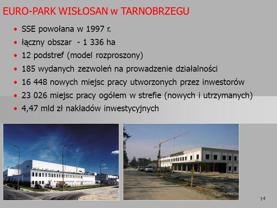 14 EURO-PARK WISŁOSAN w TARNOBRZEGU SSE powołana w 1997 r. łączny obszar - 1 336 ha 1 2 podstref (model rozproszony) 185 wydanych zezwoleń na prowadze