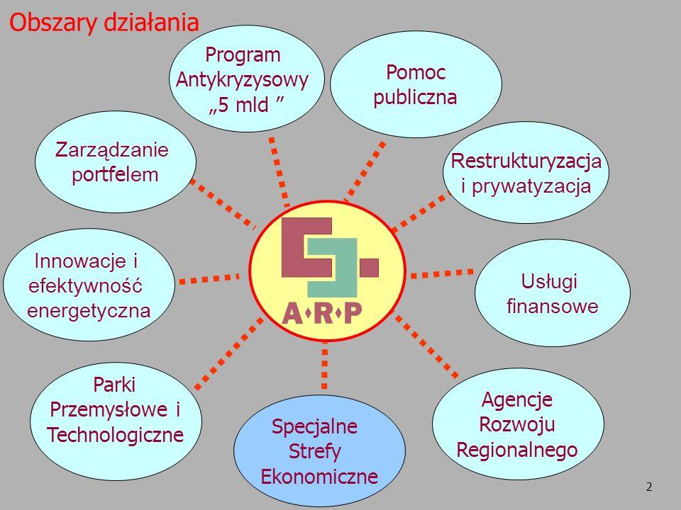2 Specjalne Strefy Ekonomiczne Obszary działania Usługi finansowe Agencje Rozwoju Regionalnego Parki Przemysłowe i Technologiczne Innowacje i efektywn