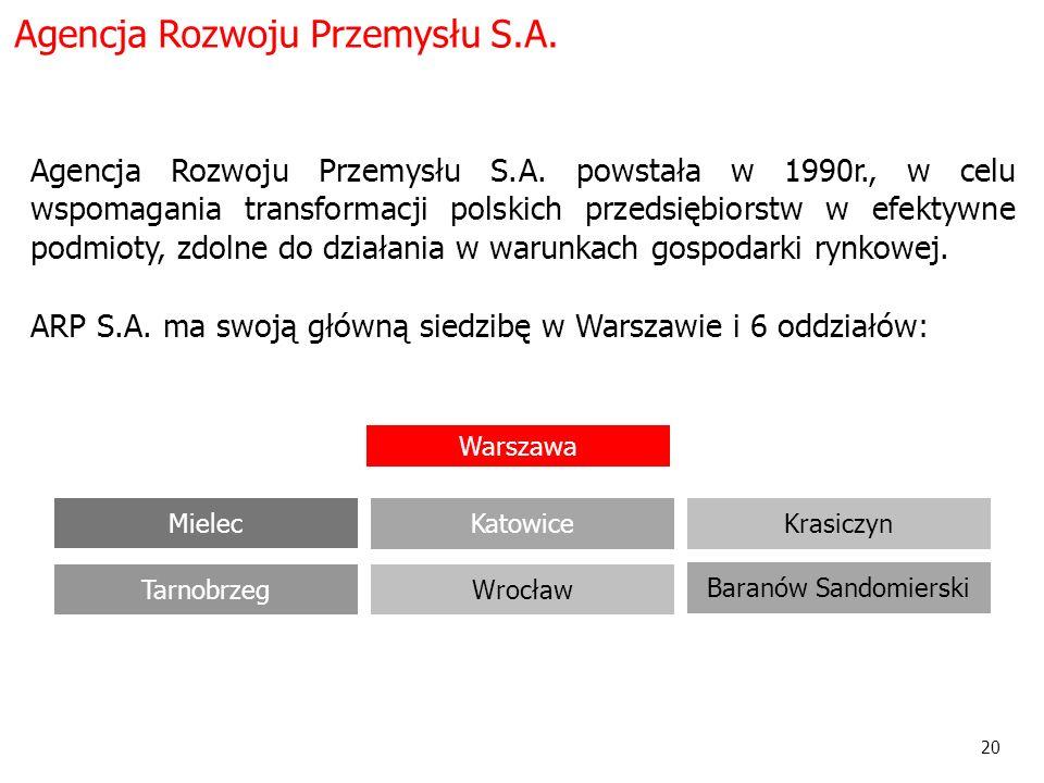 20 Warszawa Mielec WrocławTarnobrzeg Krasiczyn Baranów Sandomierski Katowice Agencja Rozwoju Przemysłu S.A. Agencja Rozwoju Przemysłu S.A. powstała w