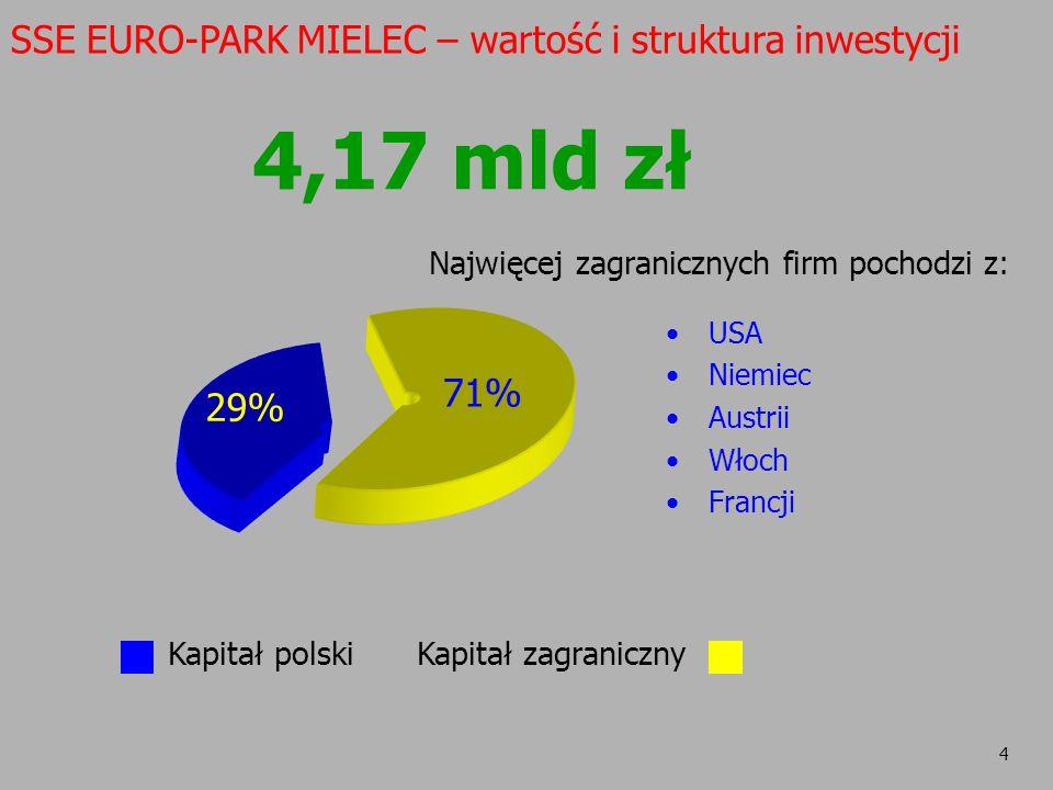 4 Najwięcej zagranicznych firm pochodzi z: USA Niemiec Austrii Włoch Francji 71% 29% Kapitał polskiKapitał zagraniczny SSE EURO-PARK MIELEC – wartość