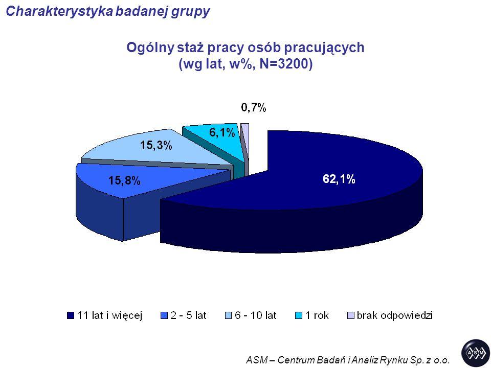 Ogólny staż pracy osób pracujących (wg lat, w%, N=3200) ASM – Centrum Badań i Analiz Rynku Sp. z o.o. Charakterystyka badanej grupy