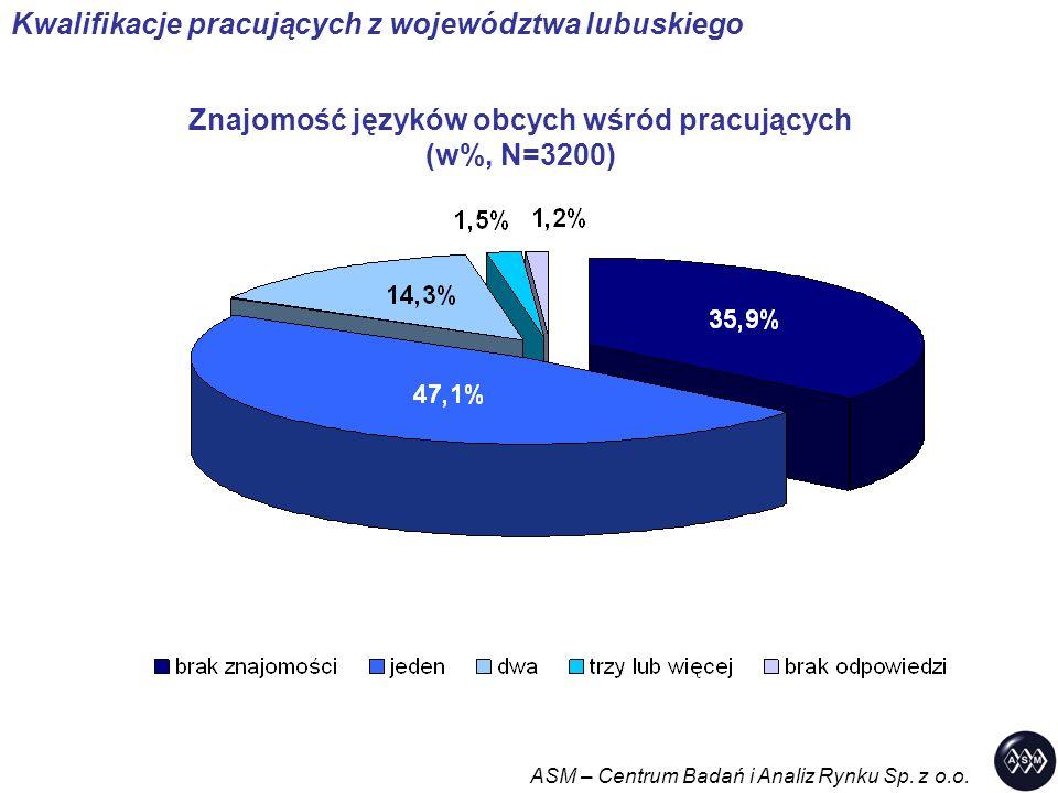 Znajomość języków obcych wśród pracujących (w%, N=3200) ASM – Centrum Badań i Analiz Rynku Sp. z o.o. Kwalifikacje pracujących z województwa lubuskieg