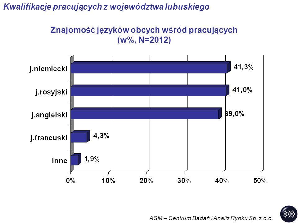 Znajomość języków obcych wśród pracujących (w%, N=2012) ASM – Centrum Badań i Analiz Rynku Sp. z o.o. Kwalifikacje pracujących z województwa lubuskieg
