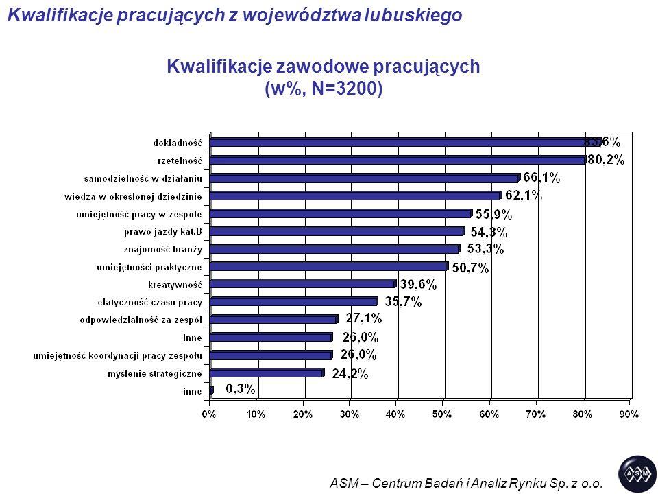 Kwalifikacje zawodowe pracujących (w%, N=3200) ASM – Centrum Badań i Analiz Rynku Sp. z o.o. Kwalifikacje pracujących z województwa lubuskiego