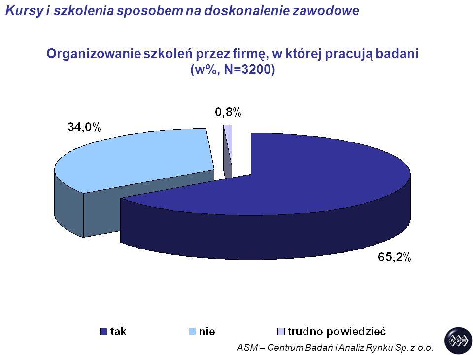 Organizowanie szkoleń przez firmę, w której pracują badani (w%, N=3200) ASM – Centrum Badań i Analiz Rynku Sp.