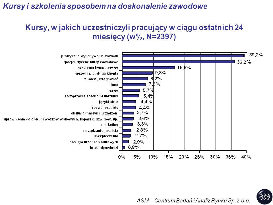 Kursy, w jakich uczestniczyli pracujący w ciągu ostatnich 24 miesięcy (w%, N=2397) ASM – Centrum Badań i Analiz Rynku Sp.