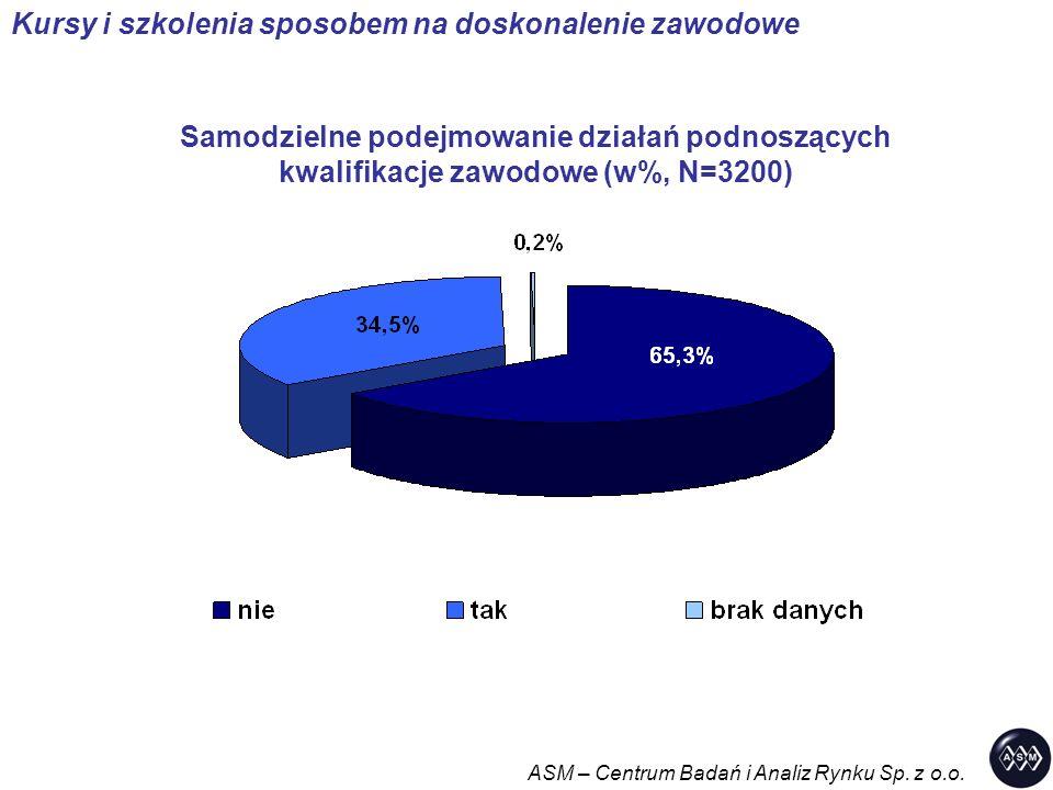 Samodzielne podejmowanie działań podnoszących kwalifikacje zawodowe (w%, N=3200) ASM – Centrum Badań i Analiz Rynku Sp. z o.o. Kursy i szkolenia sposo