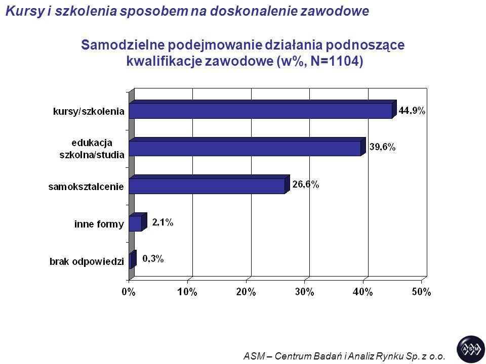 Samodzielne podejmowanie działania podnoszące kwalifikacje zawodowe (w%, N=1104) ASM – Centrum Badań i Analiz Rynku Sp.