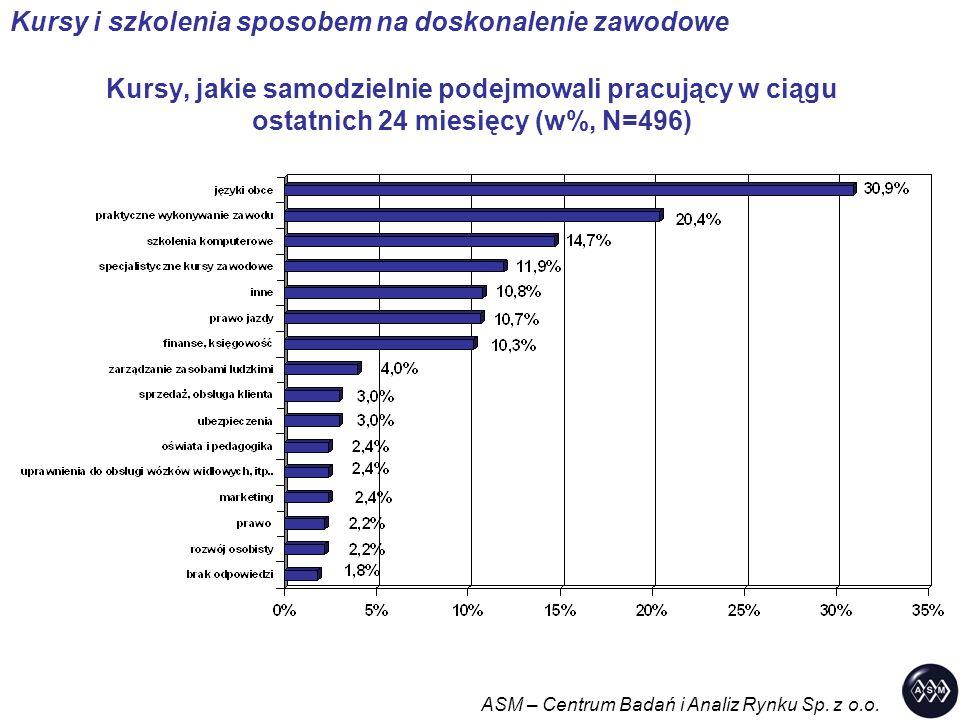 Kursy, jakie samodzielnie podejmowali pracujący w ciągu ostatnich 24 miesięcy (w%, N=496) ASM – Centrum Badań i Analiz Rynku Sp. z o.o. Kursy i szkole