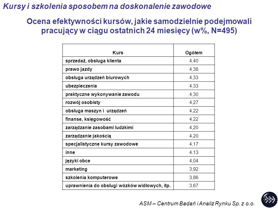 Ocena efektywności kursów, jakie samodzielnie podejmowali pracujący w ciągu ostatnich 24 miesięcy (w%, N=495) ASM – Centrum Badań i Analiz Rynku Sp.