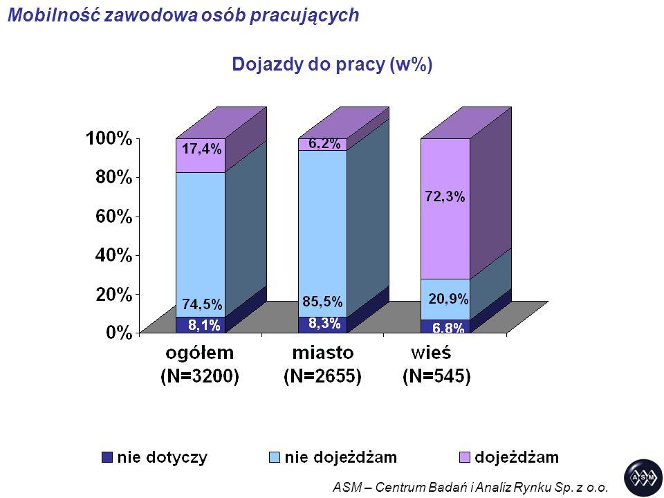 Dojazdy do pracy (w%) ASM – Centrum Badań i Analiz Rynku Sp. z o.o. Mobilność zawodowa osób pracujących