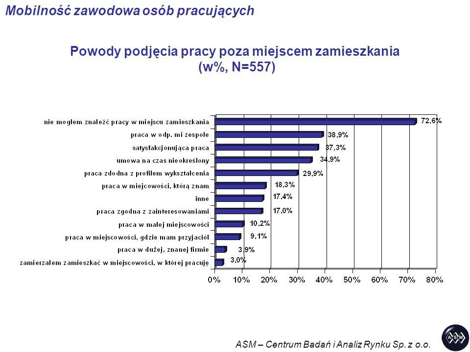 Powody podjęcia pracy poza miejscem zamieszkania (w%, N=557) ASM – Centrum Badań i Analiz Rynku Sp. z o.o. Mobilność zawodowa osób pracujących