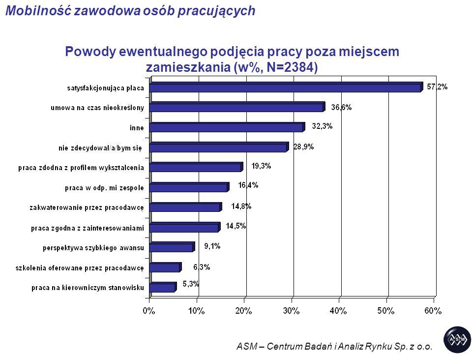 Powody ewentualnego podjęcia pracy poza miejscem zamieszkania (w%, N=2384) ASM – Centrum Badań i Analiz Rynku Sp. z o.o. Mobilność zawodowa osób pracu