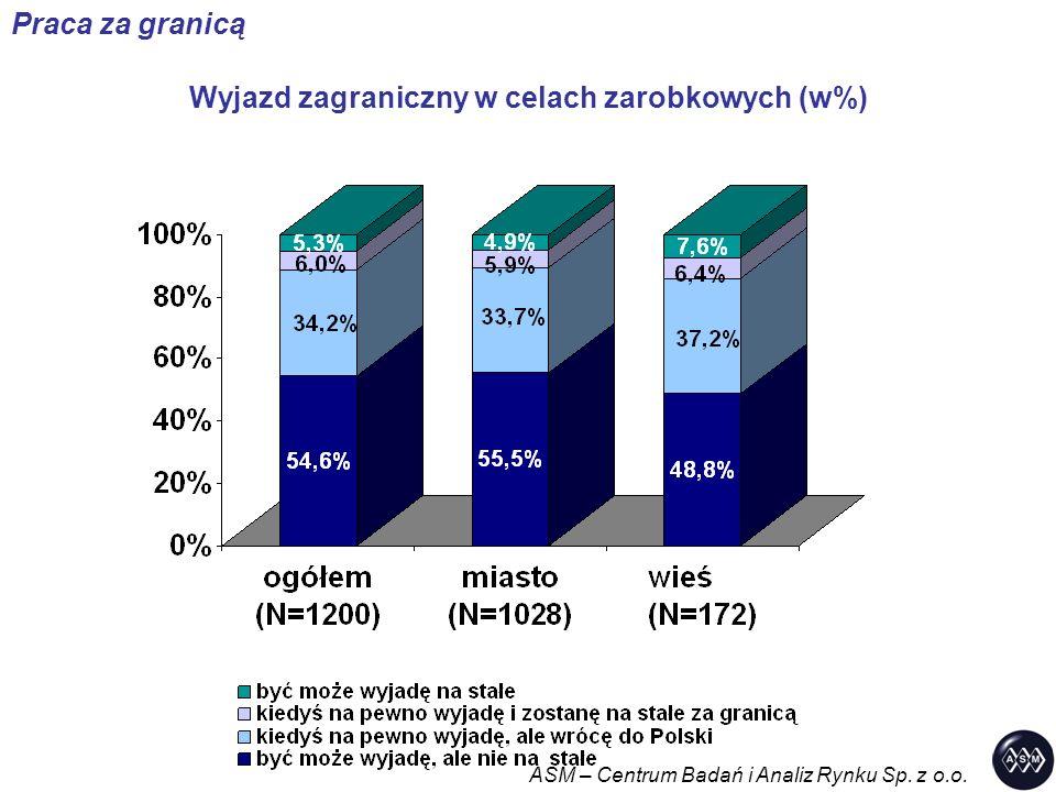 Wyjazd zagraniczny w celach zarobkowych (w%) ASM – Centrum Badań i Analiz Rynku Sp.