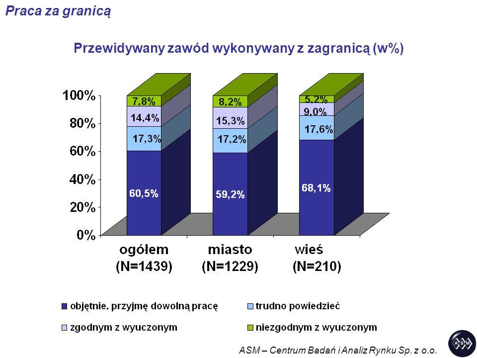 Przewidywany zawód wykonywany z zagranicą (w%) ASM – Centrum Badań i Analiz Rynku Sp. z o.o. Praca za granicą