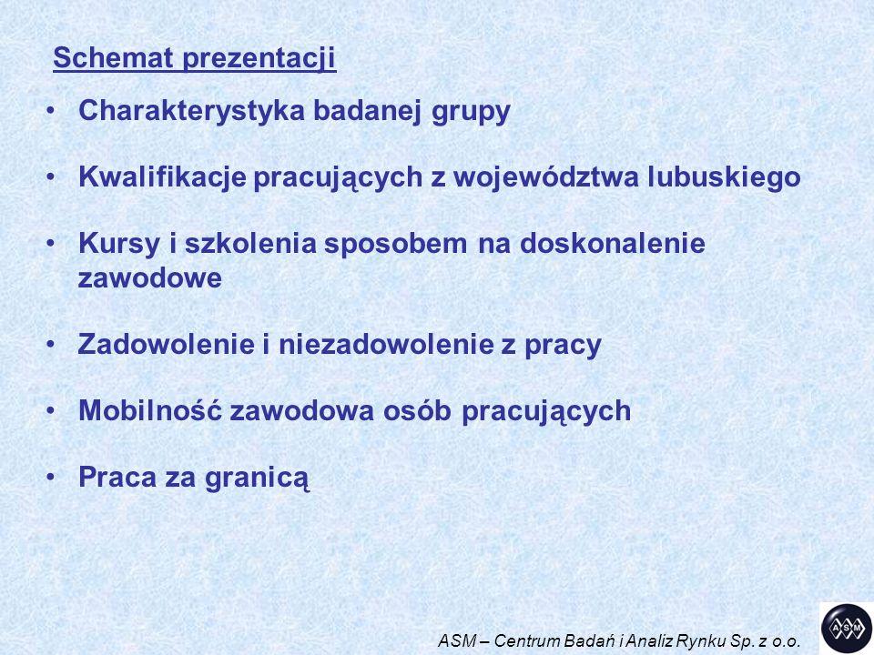 Charakterystyka badanej grupy Kwalifikacje pracujących z województwa lubuskiego Kursy i szkolenia sposobem na doskonalenie zawodowe Zadowolenie i niez
