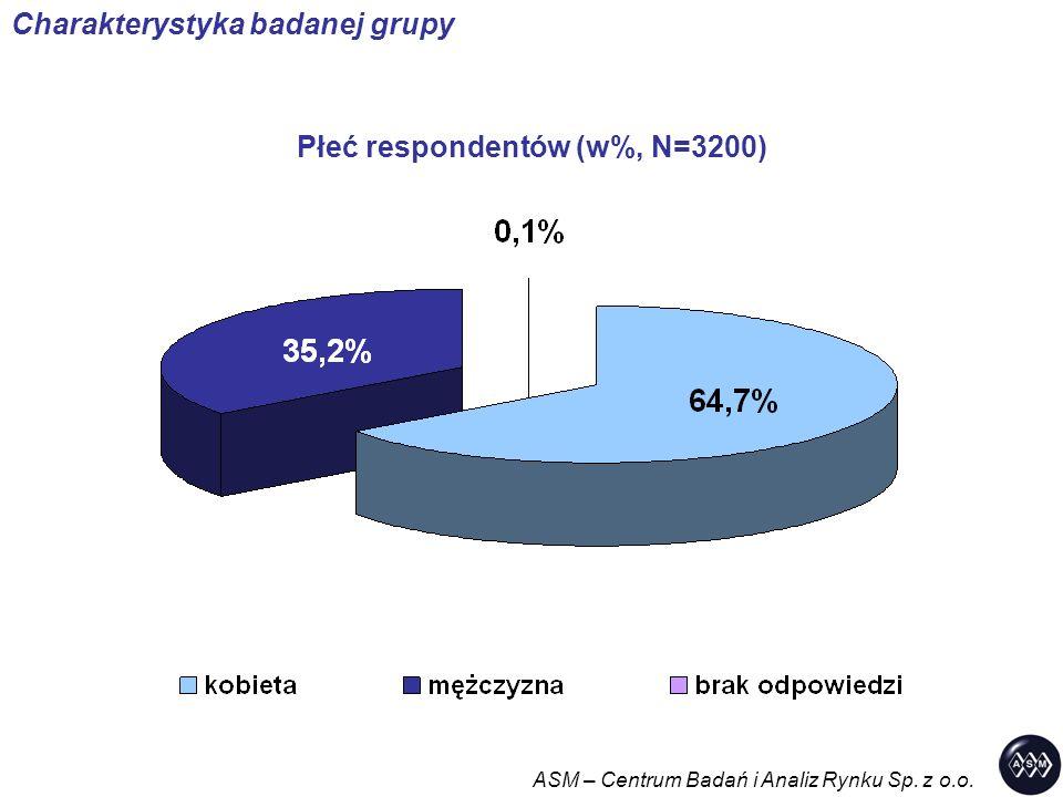 Płeć respondentów (w%, N=3200) ASM – Centrum Badań i Analiz Rynku Sp. z o.o. Charakterystyka badanej grupy