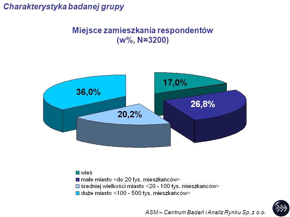 Miejsce zamieszkania respondentów (w%, N=3200) ASM – Centrum Badań i Analiz Rynku Sp. z o.o. Charakterystyka badanej grupy