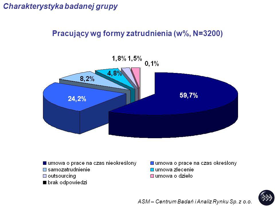 Pracujący wg formy zatrudnienia (w%, N=3200) ASM – Centrum Badań i Analiz Rynku Sp. z o.o. Charakterystyka badanej grupy
