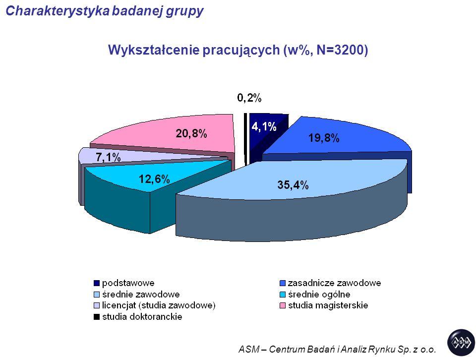 Wykształcenie pracujących (w%, N=3200) ASM – Centrum Badań i Analiz Rynku Sp. z o.o. Charakterystyka badanej grupy