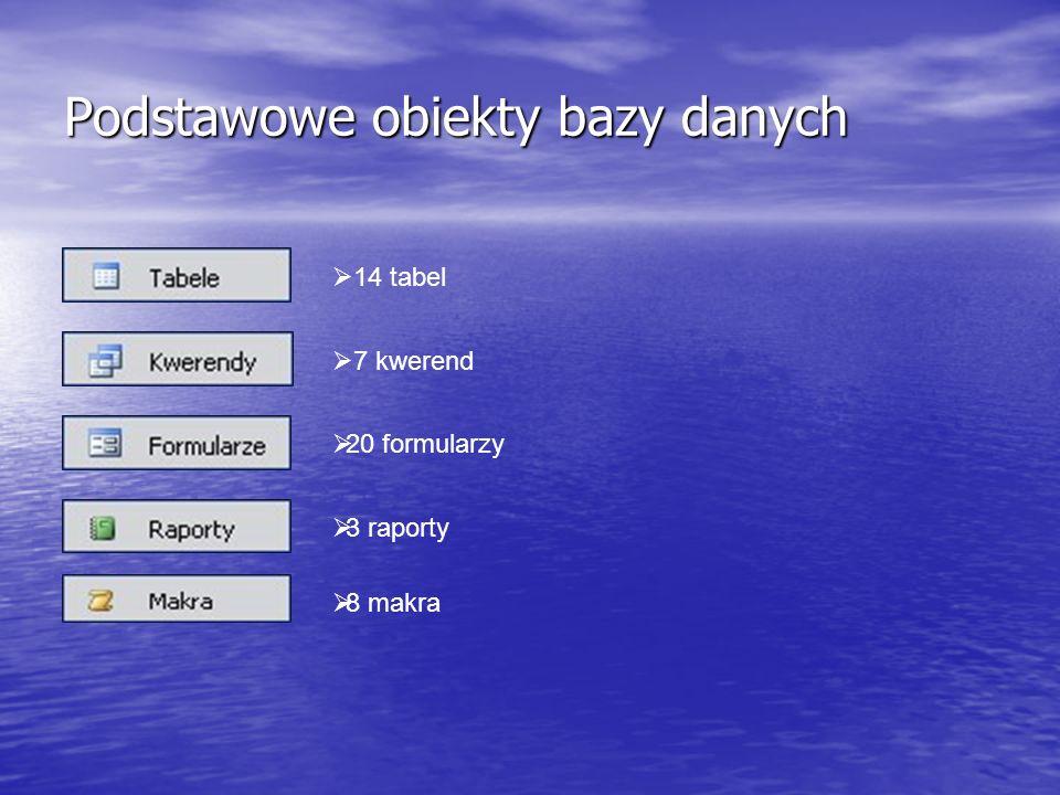 Podstawowe obiekty bazy danych 14 tabel 7 kwerend 20 formularzy 3 raporty 8 makra
