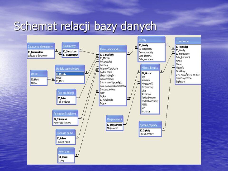 Schemat relacji bazy danych