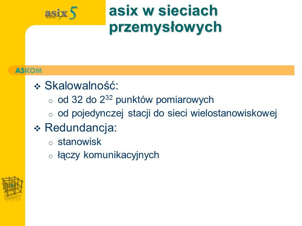 asix w sieciach przemysłowych Skalowalność: o od 32 do 2 32 punktów pomiarowych o od pojedynczej stacji do sieci wielostanowiskowej Redundancja: o sta