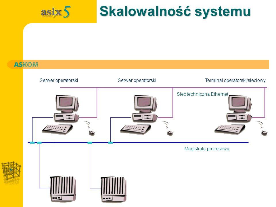 Skalowalność systemu Sieć techniczna Ethernet Magistrala procesowa Stacja operatorskaTerminal operatorski/sieciowySerwer operatorski