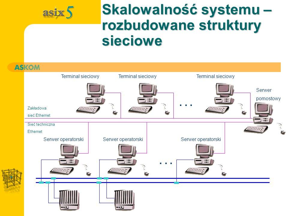 Skalowalność systemu – rozbudowane struktury sieciowe... Sieć techniczna Ethernet Serwer operatorski Terminal sieciowy Zakładowa sieć Ethernet Serwer