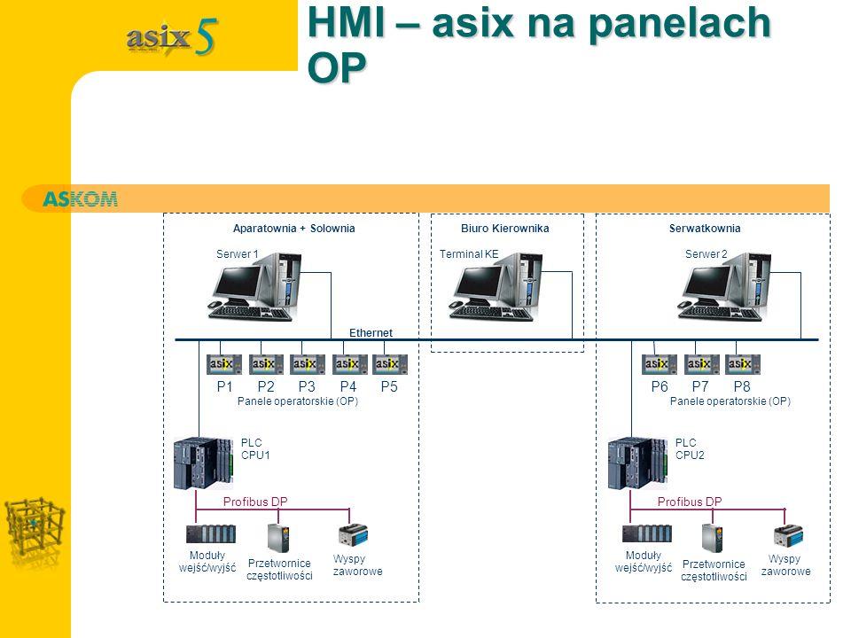 HMI – asix na panelach OP Serwer 1Terminal KESerwer 2 P1P2P3P4P5 PLC CPU1 Profibus DP Moduły wejść/wyjść Przetwornice częstotliwości Wyspy zaworowe P6