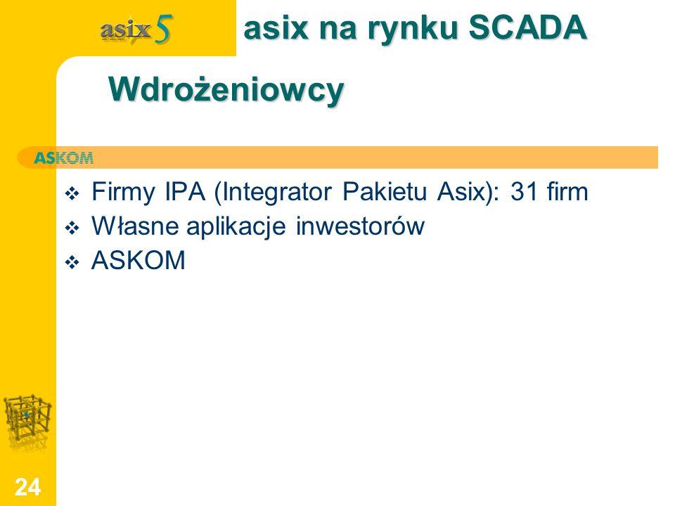 24 Wdrożeniowcy Firmy IPA (Integrator Pakietu Asix): 31 firm Własne aplikacje inwestorów ASKOM asix na rynku SCADA
