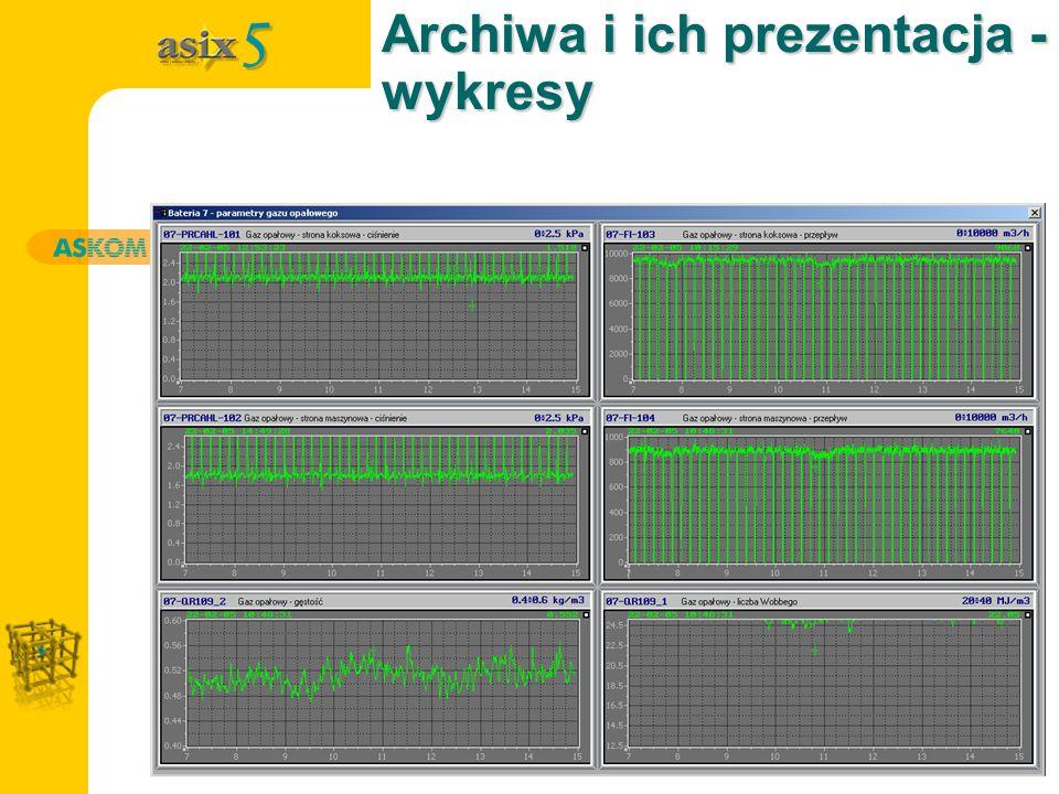 Archiwa i ich prezentacja - wykresy