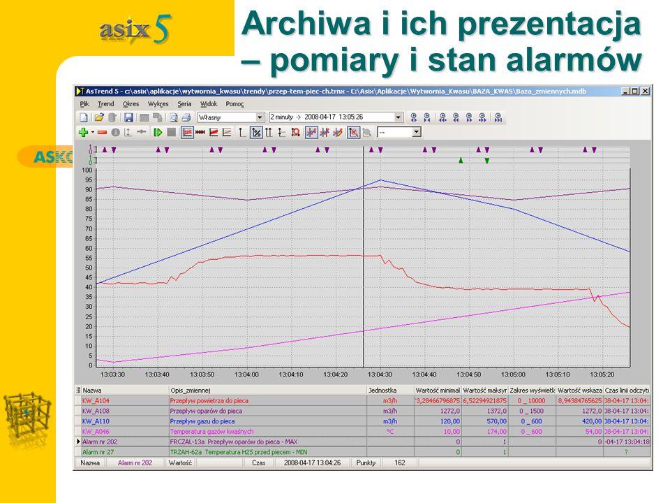 Archiwa i ich prezentacja – pomiary i stan alarmów