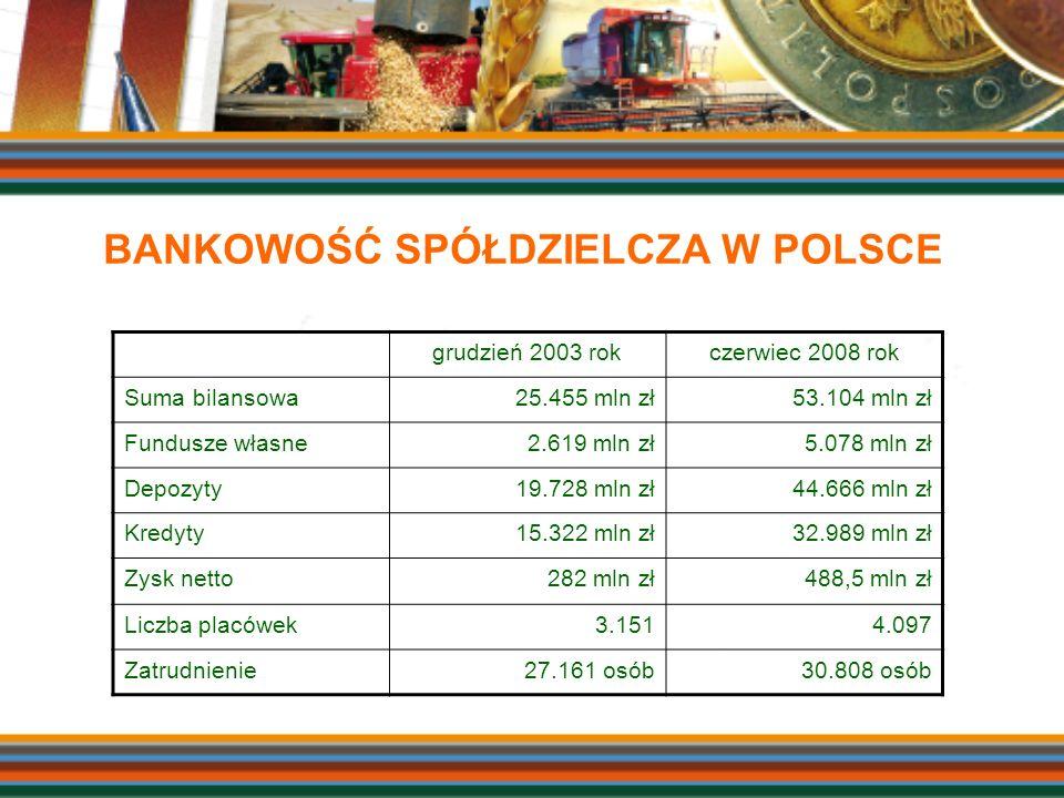 BANKOWOŚĆ SPÓŁDZIELCZA W POLSCE grudzień 2003 rokczerwiec 2008 rok Suma bilansowa25.455 mln zł53.104 mln zł Fundusze własne2.619 mln zł5.078 mln zł De